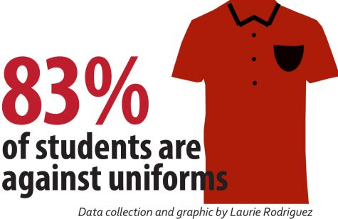 As we approach the new school year, we asked 150 students what they thought about uniforms